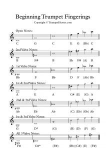 Trumpet Fingering Chart for Beginners - shows basic trumpet notes for learning to play the trumpet